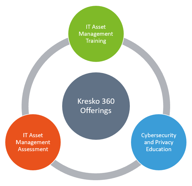 Kresko 360 offerings diagram